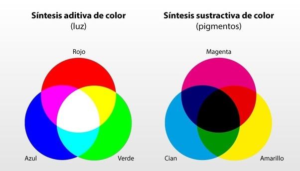 Los colores primarios y secundarios